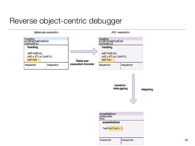 Reverse object-centric debugger 26