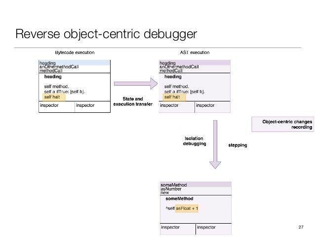 Reverse object-centric debugger 27