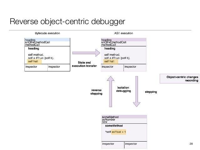 Reverse object-centric debugger 28