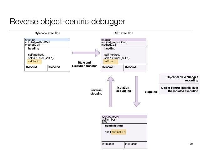 Reverse object-centric debugger 29