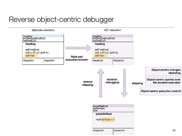 Reverse object-centric debugger 30