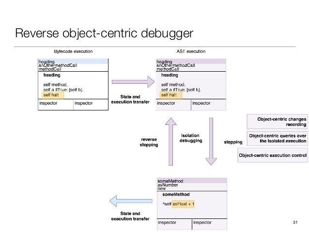 Reverse object-centric debugger 31