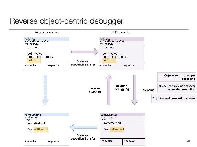 Reverse object-centric debugger 32