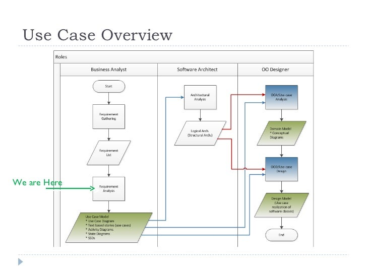 Object oriented analysis and design with uml2 part1 use case overview we are here ccuart Gallery