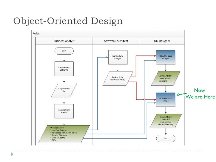 Research paper object oriented anaysis and design