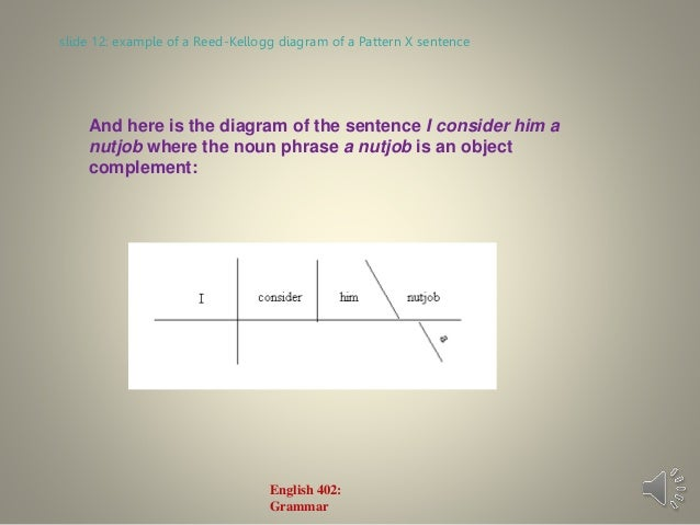 English grammar lecture 13 the object complement patterns grammar 12 ccuart Gallery