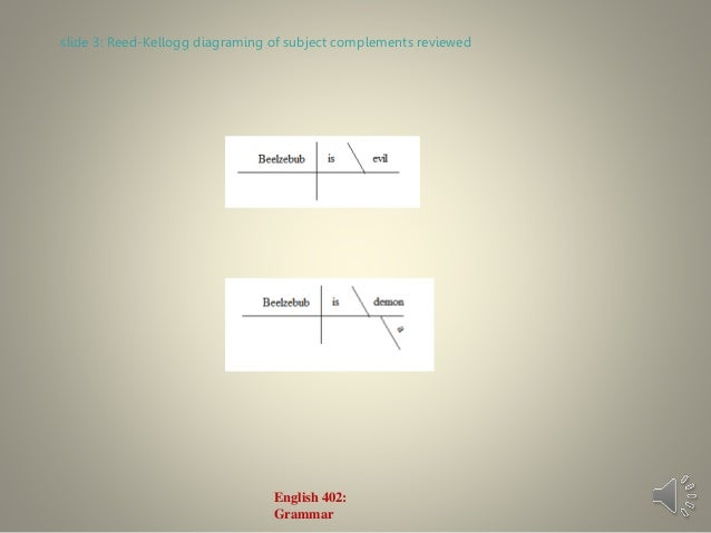 English grammar lecture 13 the object complement patterns subject complements english 402 grammar 3 slide ccuart Images