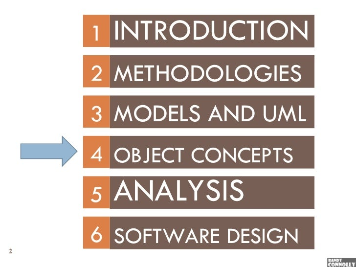 concepts of object oriented techniques with oo issues Unified modeling language is a method for specifying, visualizing, and documenting the artifacts of an object-oriented system under development.
