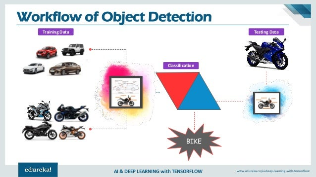 Tensorflow Object Detection Training