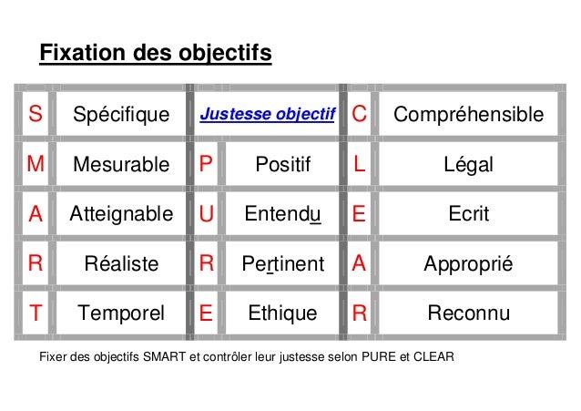 Fixation des objectifs S Spécifique Justesse objectif C Compréhensible M Mesurable P Positif L Légal A Atteignable U Enten...