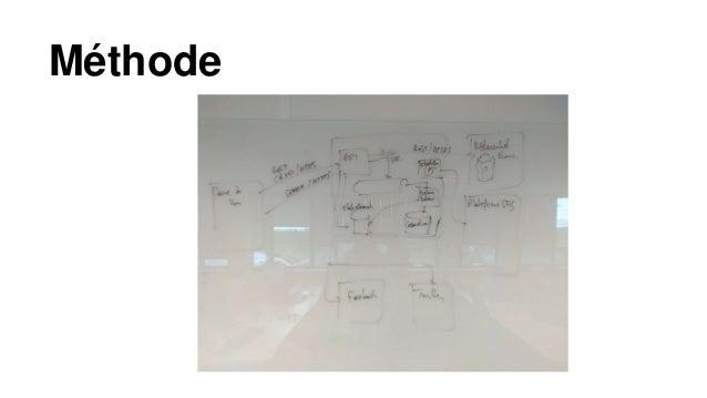 • Un diagramme orienté système • Un diagramme orienté conteneurs • Un diagramme orienté composants • Un diagramme UML Méth...
