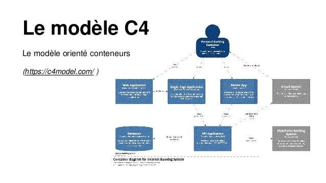 Le modèle C4 Le modèle orienté composant (https://c4model.com/ )