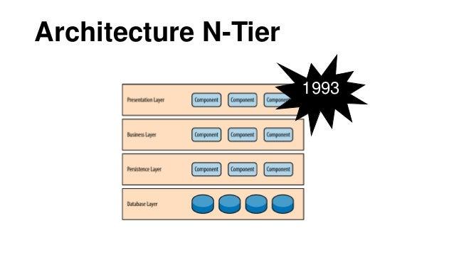 Architecture Orientée Services Serveur1 Architecture Orientée Microservices Serveur1 Serveur2 Serveur3 Serveur1 Serveur2 A...