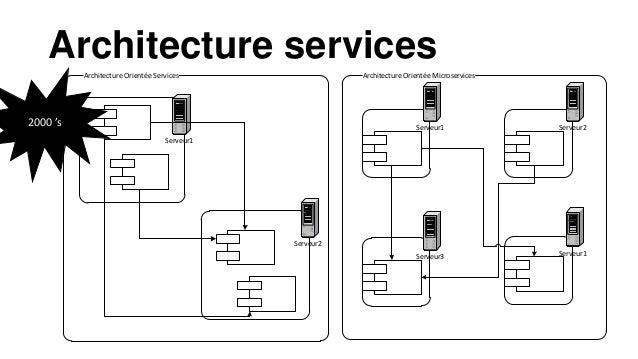 <<Interface>> Video Game Console Tester Arcade Box Switch PS4 Application1 Serveur 1 Application2 BUS Serveur 2 Couplâge l...