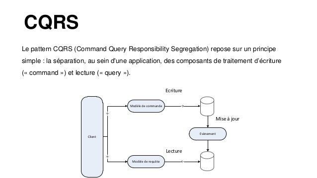 Event Sourcing L'Event Sourcing propose de se concentrer sur la séquence de changements d'état d'une application qui a ame...