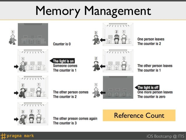 Memory Management           Reference Count                    iOS Bootcamp @ ITIS