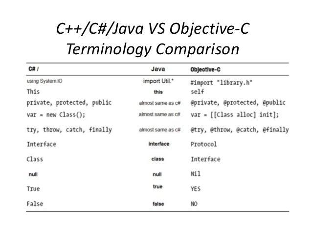Java vs c essay