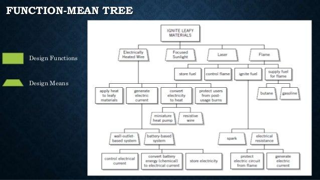 Objective Tree Engineering Design