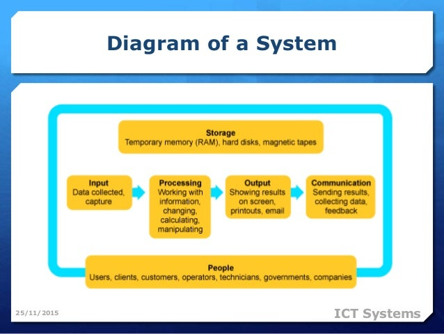 ICT systems