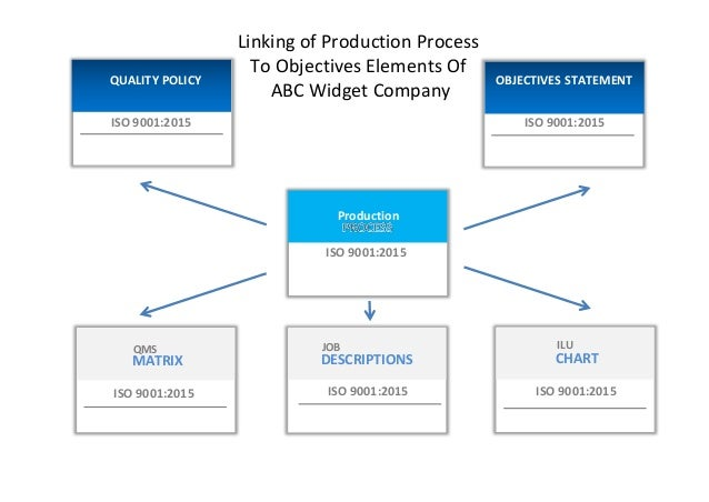 Process Flow Diagram Iso 9001 Schematics Wiring Diagrams
