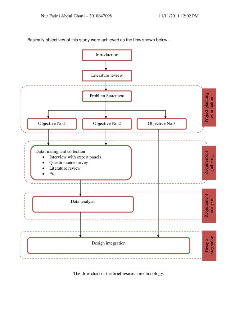 Classroom Design Literature Review ~ Objectives methodology flowchart and delivarable