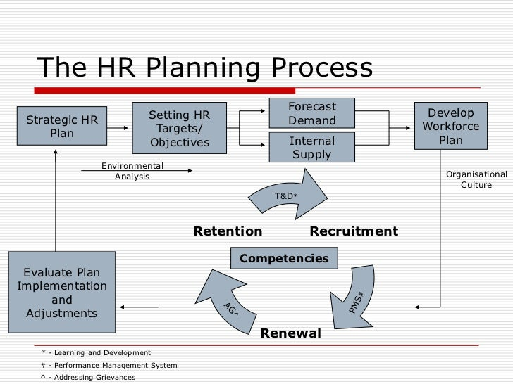 Objectives of hr planning diversification programs 6 the hr planning process ccuart Image collections