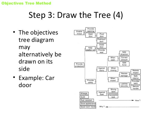 Objective tree method 12 objectives tree ccuart Images