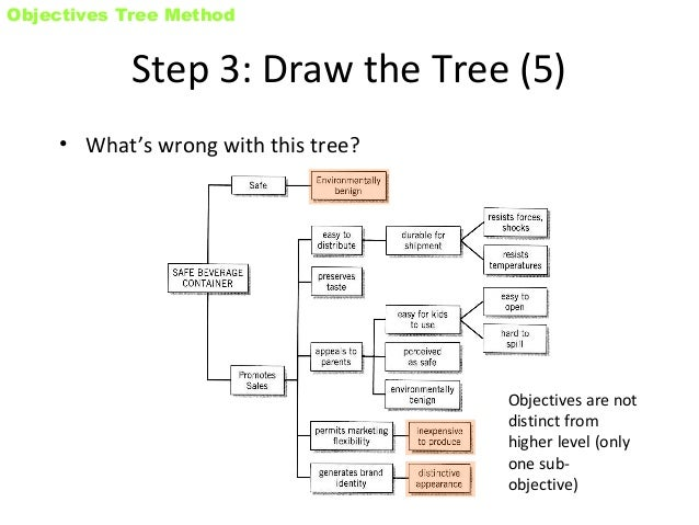 Objective tree method 13 objectives tree ccuart Images