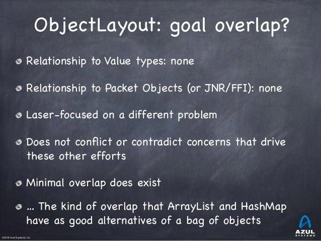 ObjectLayout: Closing the (last?) inherent C vs. Java speed gap Slide 3