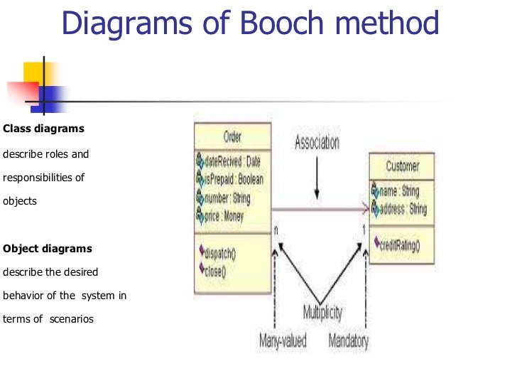what is object oriented methodology Object-oriented design concepts in uml the unified modeling language ™ ( uml ®) is inherently object-oriented modeling language and was designed for use in object-oriented software applications.