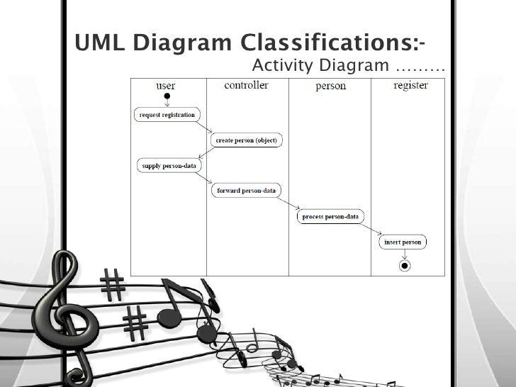 Object Oriented Methodology  U0026 Unified Modeling Language