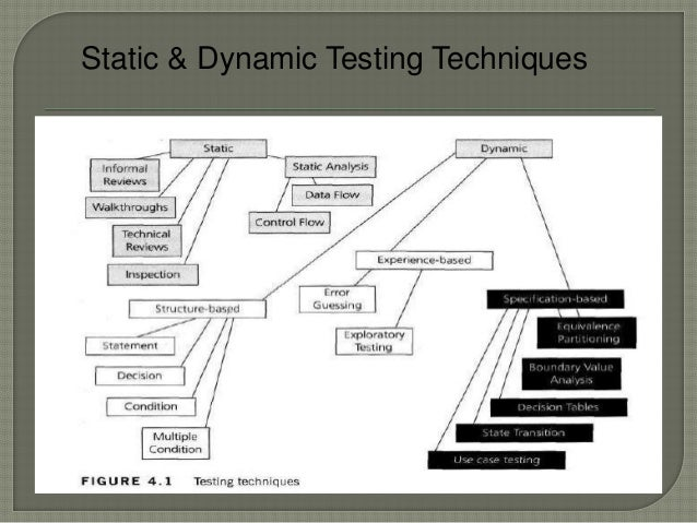 Static & Dynamic Testing Techniques