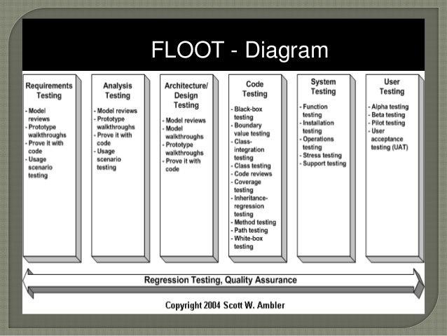FLOOT - Diagram