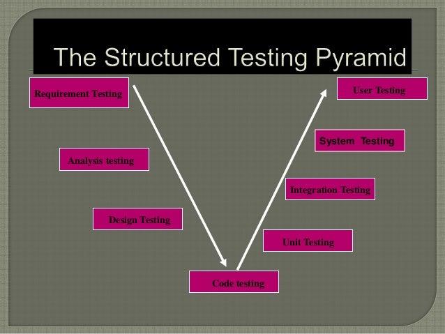 Requirement Testing Analysis testing Design Testing Code testing Integration Testing Unit Testing User Testing System Test...