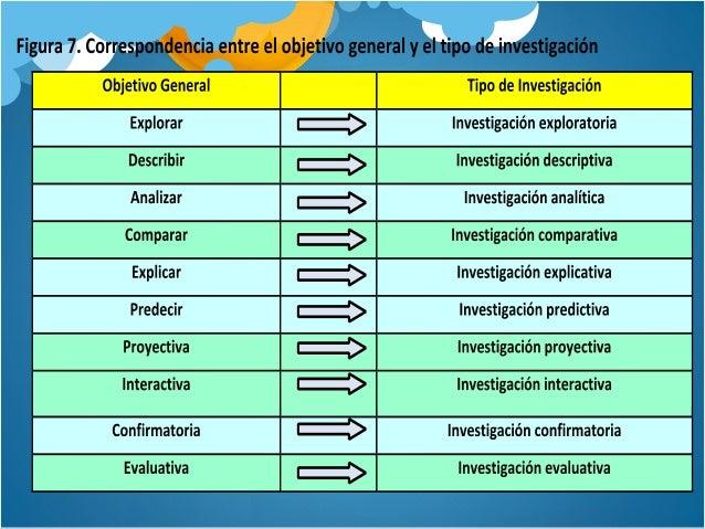 Cómo Formular Objetivos De Investigación