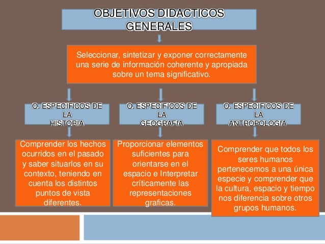 El Vista Auto Sales >> Objetivos didácticos de las ciencias sociales