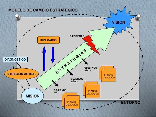 VISIÓN  DIAGNÓSTICO  SITUACIÓN ACTUAL  MISIÓN  BARRERAS  OBJETIVOS  AÑO 1  OBJETIVOS  AÑO 2  OBJETIVOS  AÑO 3  PLANES  DE ...