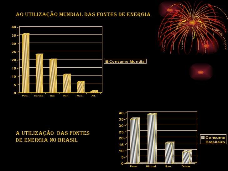 Ao utilização Mundial das Fontes de energia  A utilização  das Fontes  de energia no Brasil