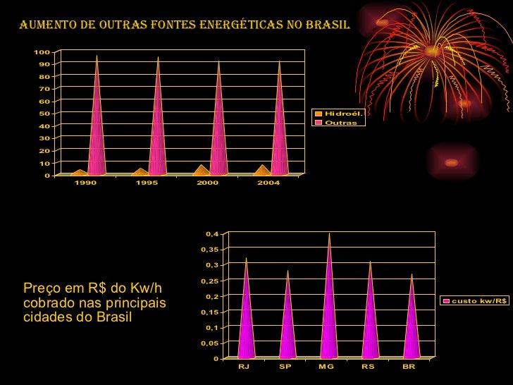 Aumento de outras fontes energéticas no Brasil Preço em R$ do Kw/h cobrado nas principais cidades do Brasil