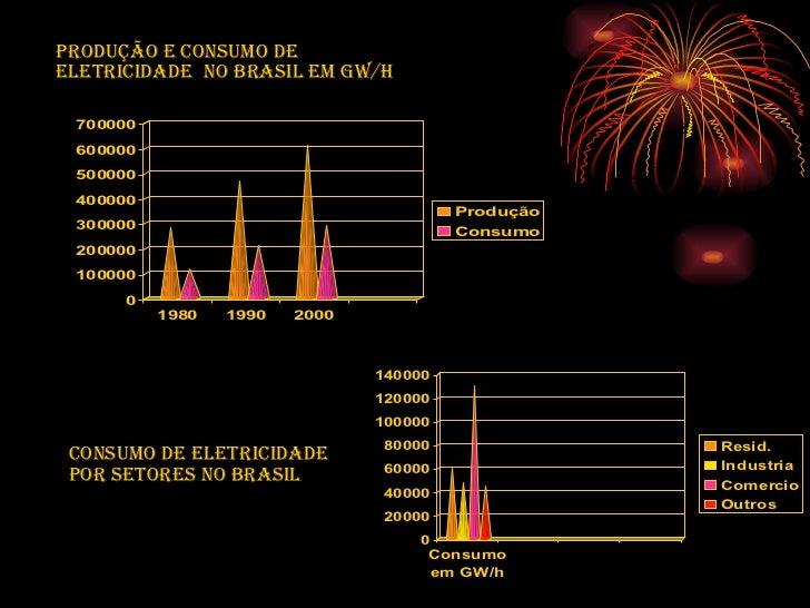 Produção e Consumo de eletricidade  no Brasil em gw/H Consumo de eletricidade por setores no Brasil