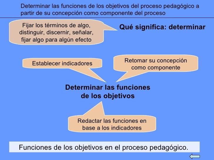 Determinar las funciones de los objetivos del proceso pedagógico a partir de su concepción como componente del proceso Qué...