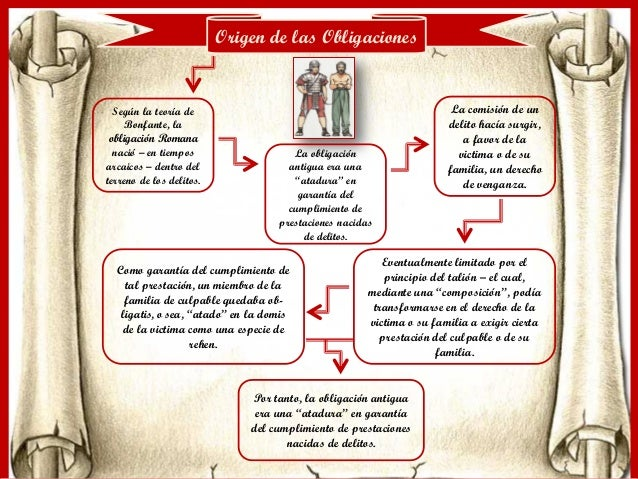 Origen Matrimonio Romano : Origen de las obligaciones en el derecho romano