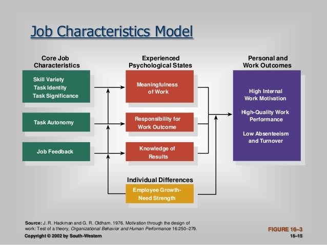 what is the job characteristics model Job characteristics model according to hackman and oldham are described in detail step by step, it will clear your concept.
