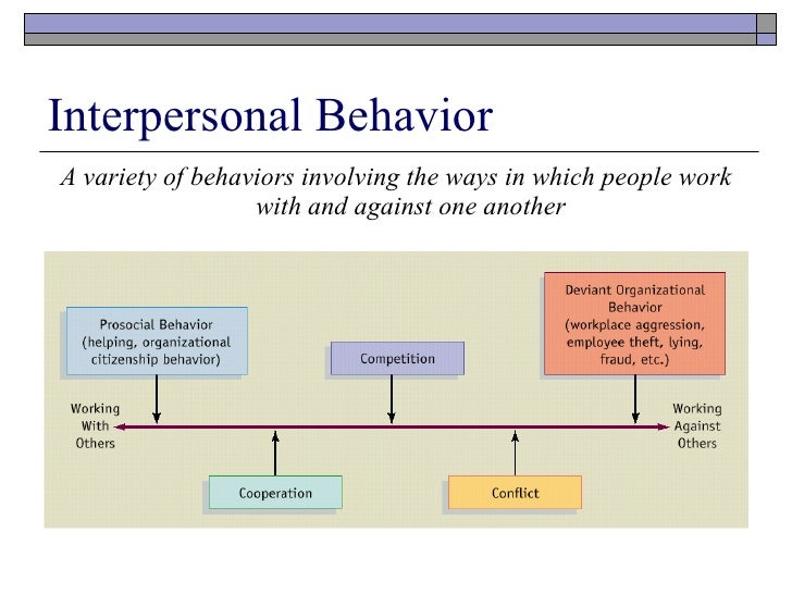 organisation and behaviour