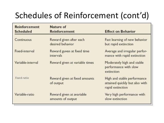Schedules Of Reinforcement Worksheet Worksheets For School ...