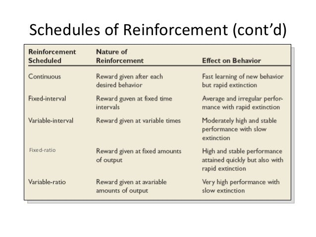 Schedules Of Reinforcement Worksheet - Vintagegrn
