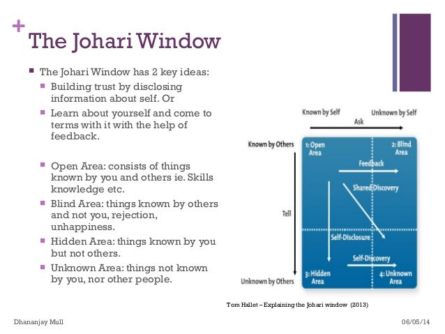 The Johari Window Has 2 Key Ideas