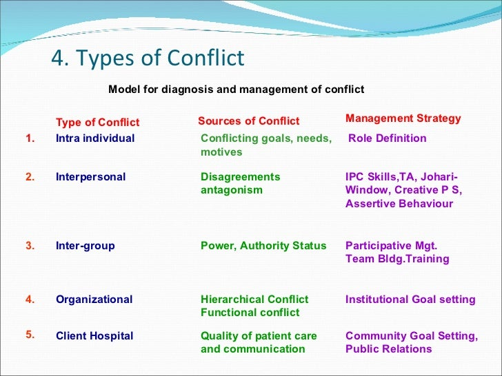 discuss the various causes of conflict When you think of the different types of conflict, you might instantly think of the ones referred to in literature, especially in fiction they can be applied to real life, of course.