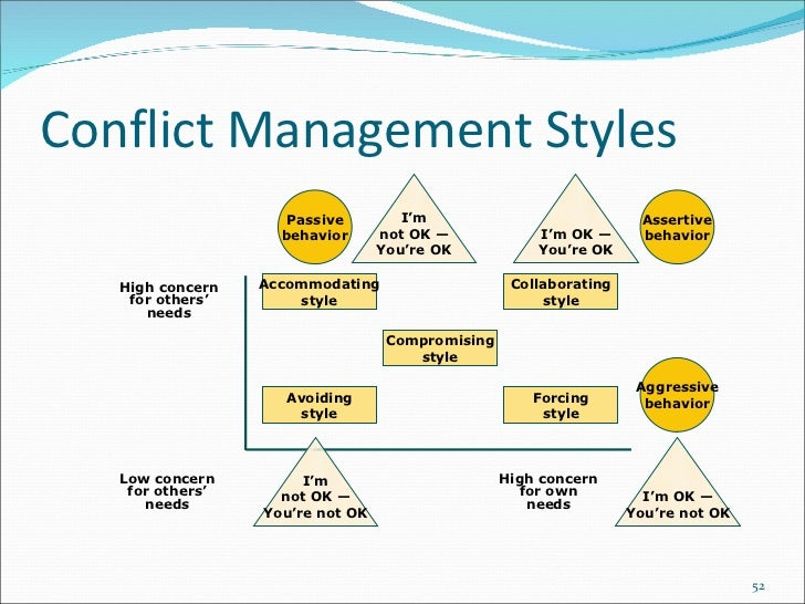 Accommodating conflict handling models