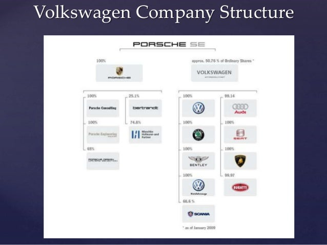 Volkswagen Subsidiaries 2017 2018 2019 Volkswagen Reviews